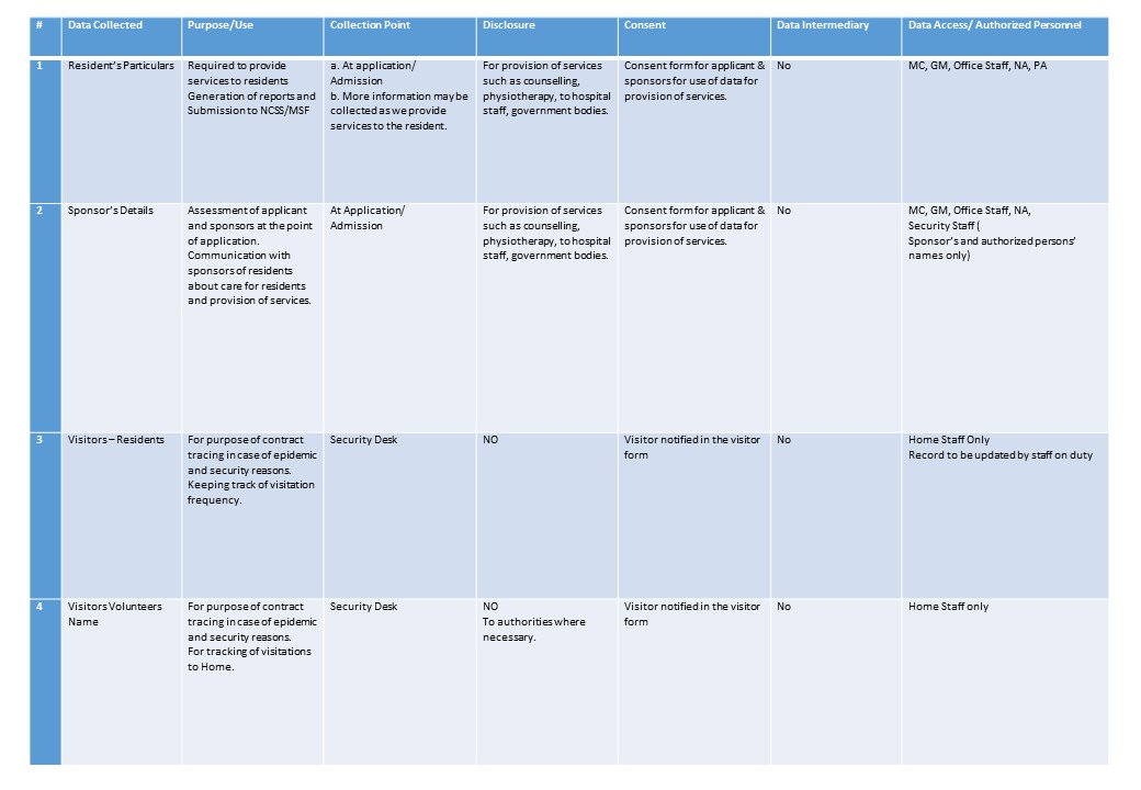 PDPA_Table_1